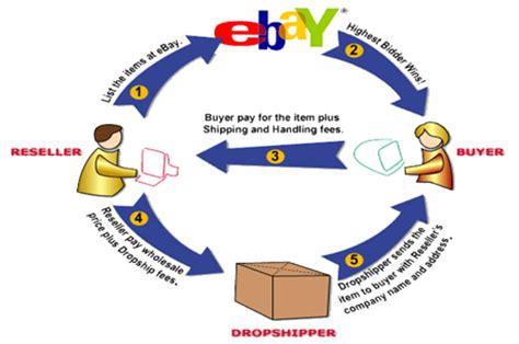 Case study ebay business model