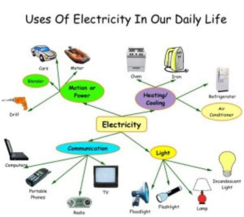 FREE Technology In Everyday Life Essay - ExampleEssays